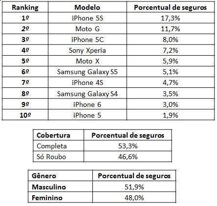 ranking-celulares-mais-segurados1